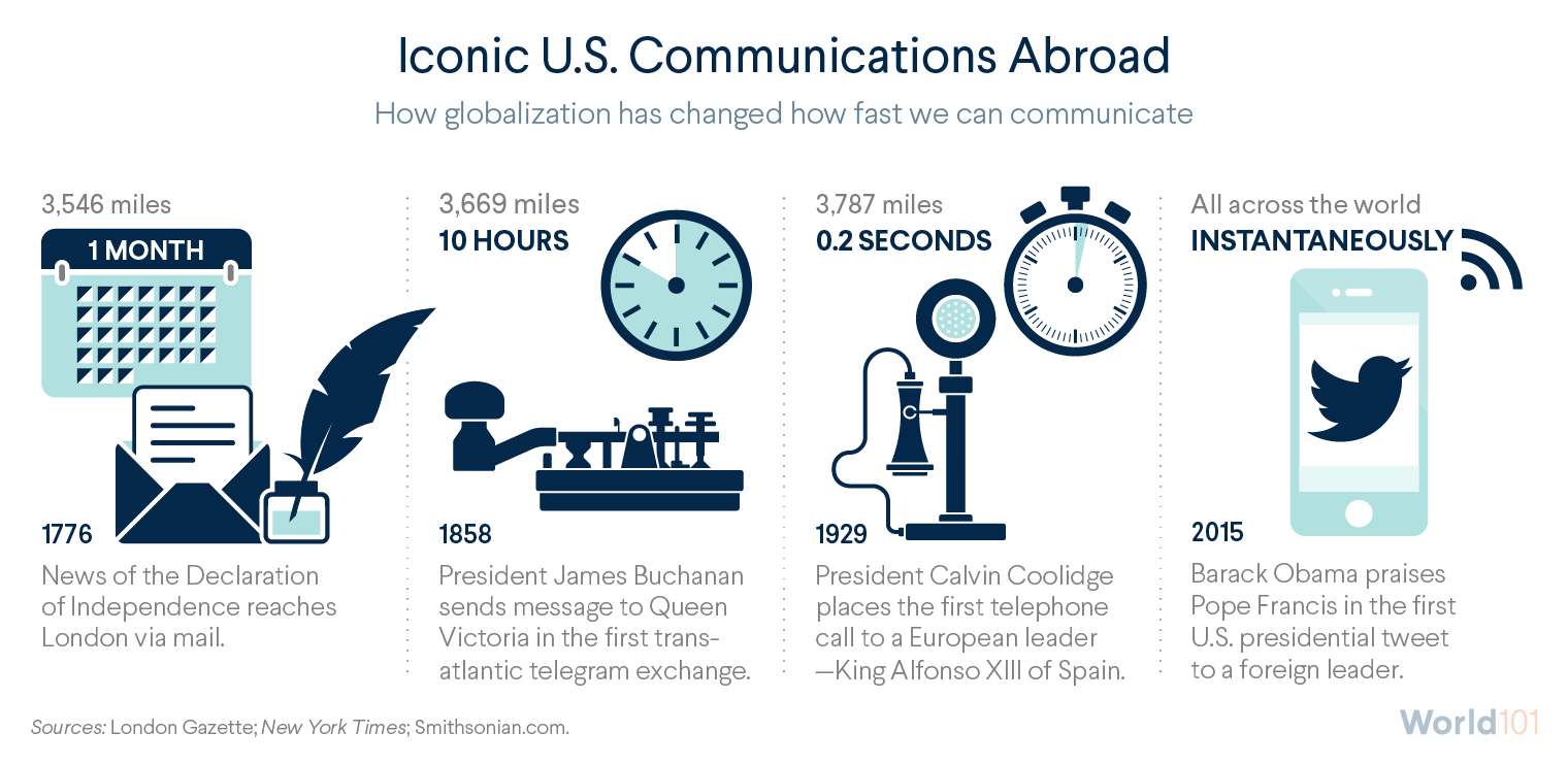 Iconic U.S. Communications Abroad