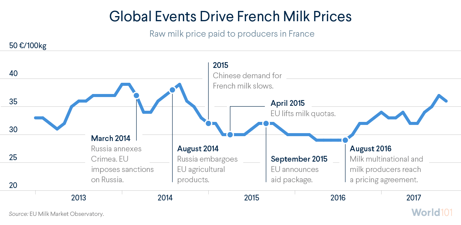 Global Events Drive French Milk Prices
