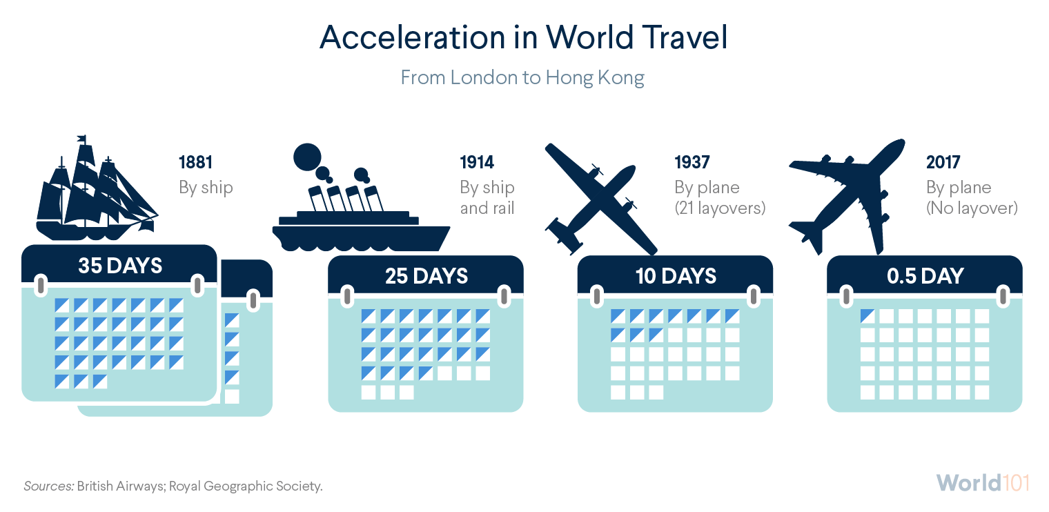 Acceleration in World Travel: From London to Hong Kong