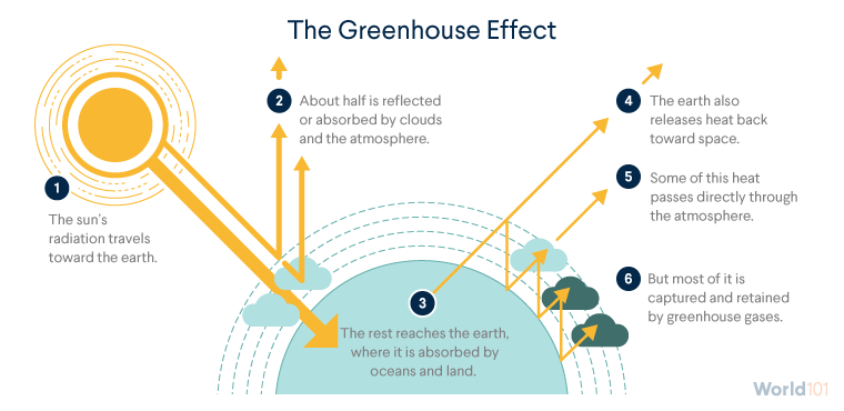 Steps of the Greenhouse Effect