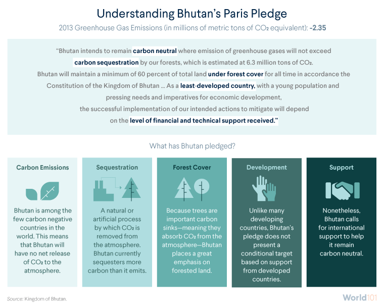Understanding Bhutan's Paris Pledge