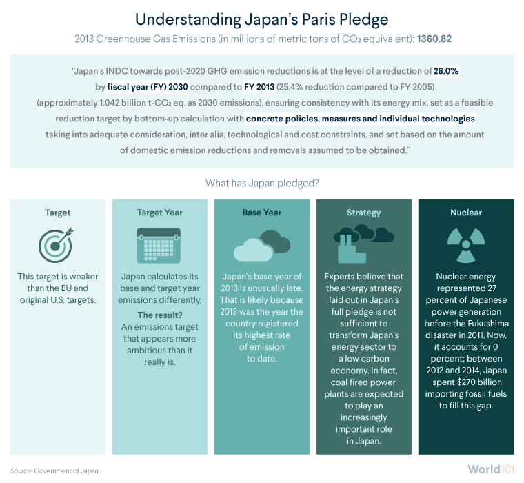 Understanding Japan's Paris Pledge