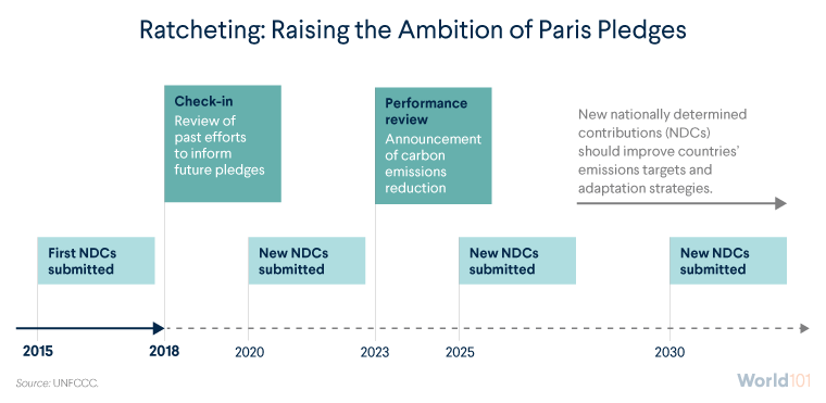 Ratcheting: Raising the Ambition of Paris Pledges
