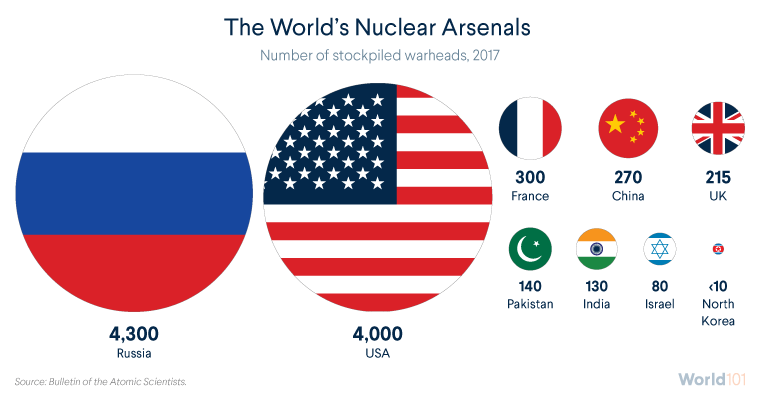 The World's Nuclear Arsenals