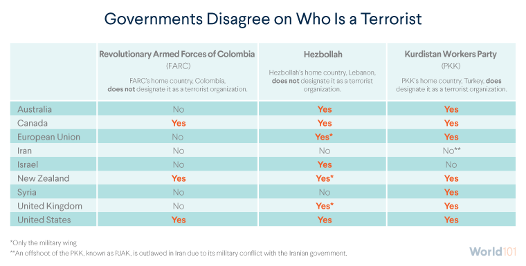 Governments Disagree on Who Is a Terrorist