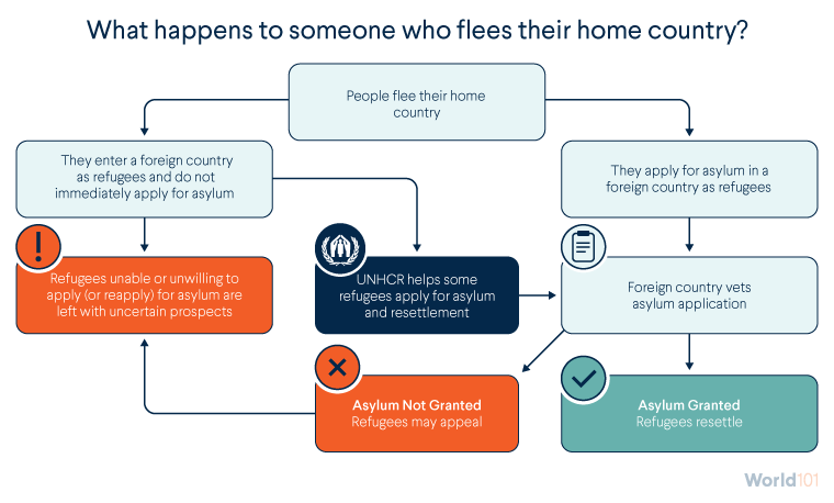 What happens to someone who flees their home country?