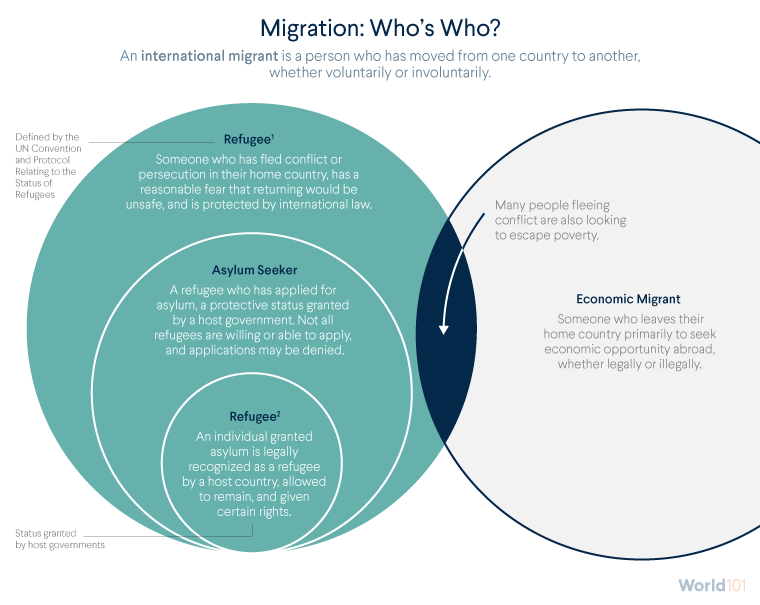 Migration: Who's Who?