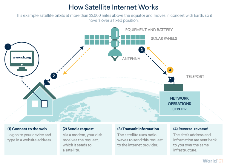 How Satellite Internet Works