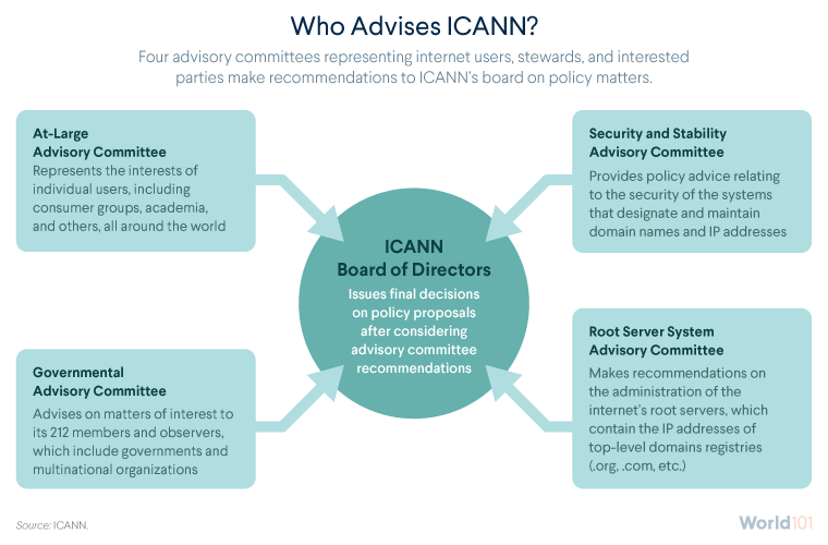 Who Advises ICANN?