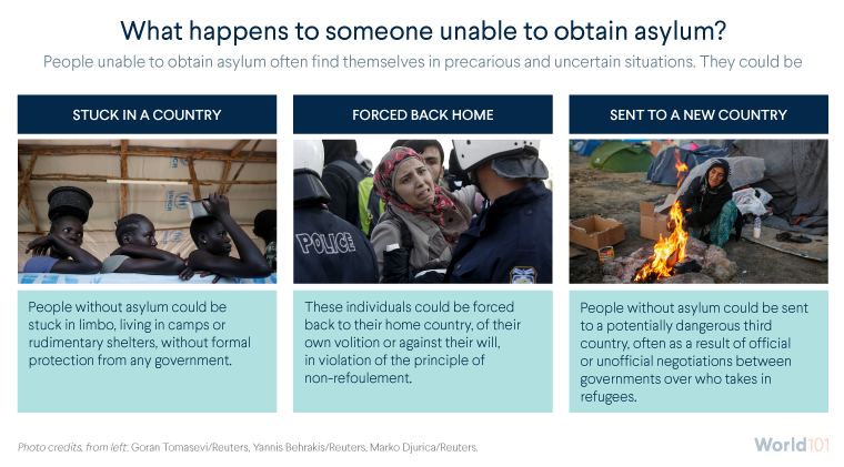 What happens to someone unable to obtain asylum?