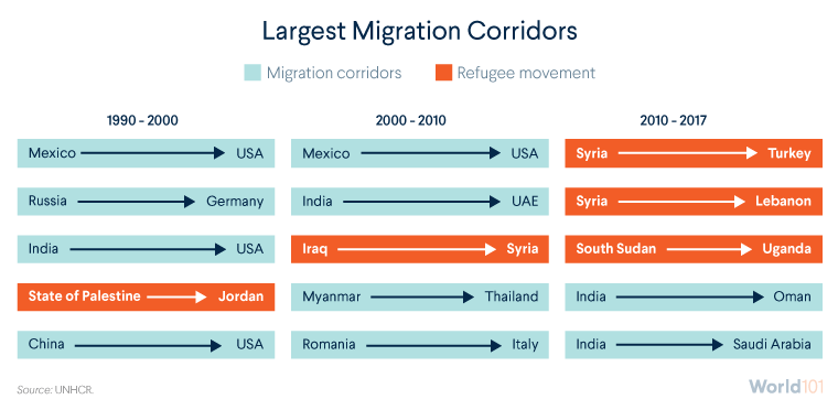 Largest Migration Corridors