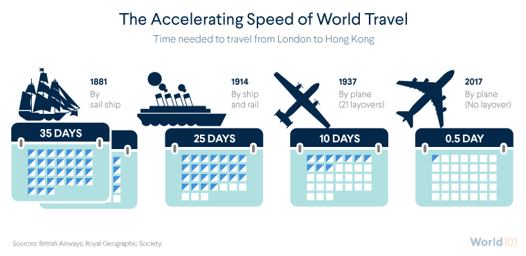 The Accelerating Speed of World Travel