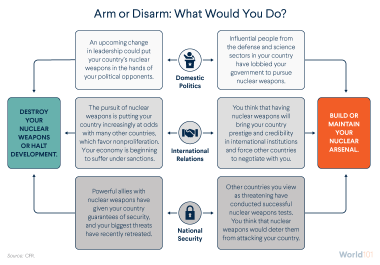 Arm or Disarm: What Would You Do?