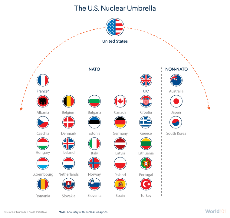 The U.S. Nuclear Umbrella