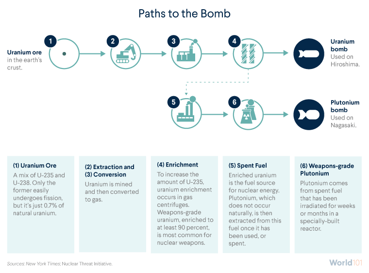 Paths to the Bomb