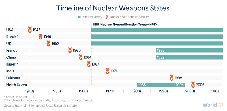Timeline of Nuclear Weapons States