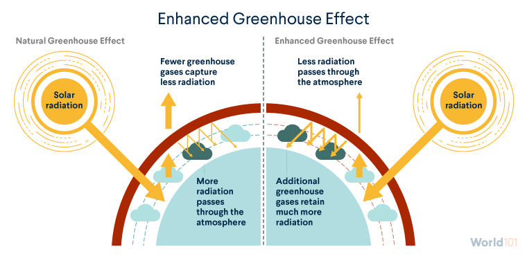 The Greenhouse Effect World 101 Council On Foreign Relations