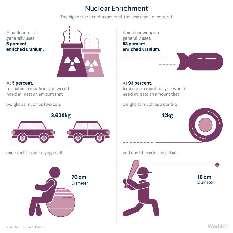 Nuclear Enrichment