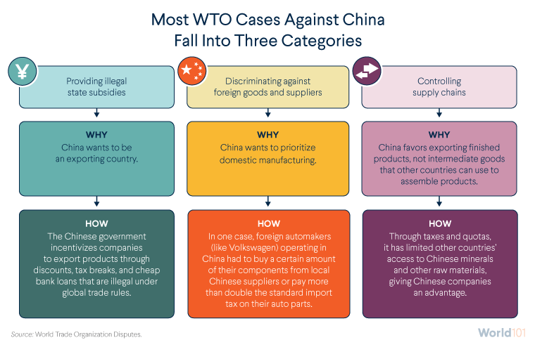 Most WTO Cases Against China Fall Into Three Categories
