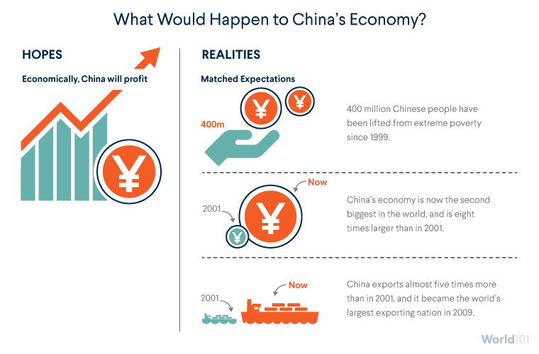 What Would Happen to China's Economy?