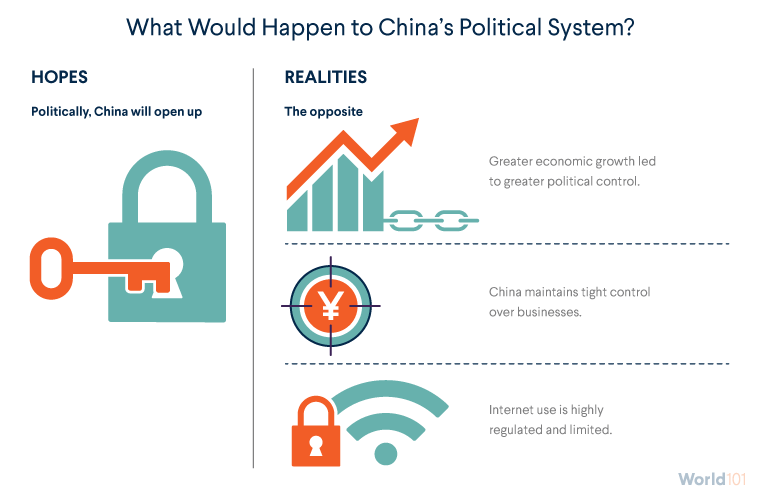 What Would Happen to China's Political System?