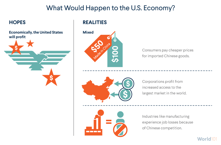 What Would Happen to the U.S. Economy?