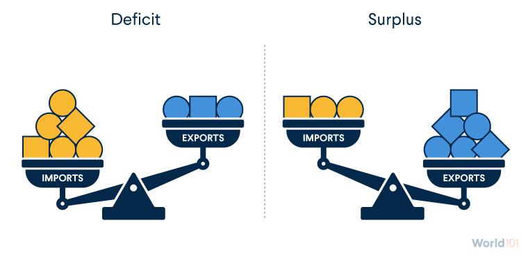 Deficit and Surplus