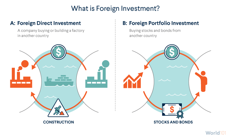 What is Foreign Investment?