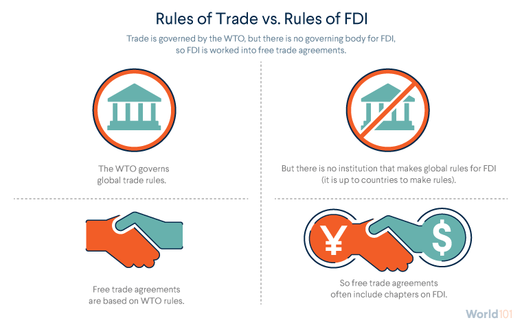 Rules of Trade vs. Rules of FDI