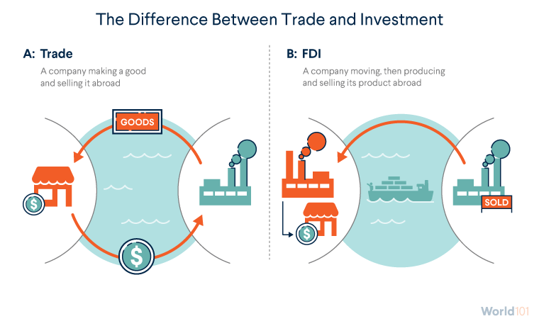 The Difference Between Trade and Investment